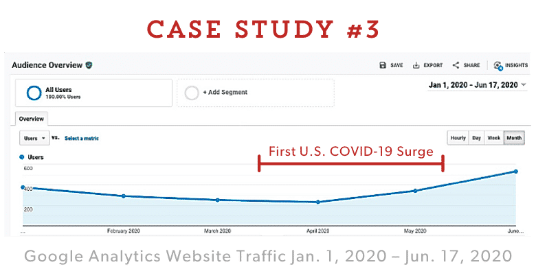 Case Study #3 Google Analytics – Website Traffic Jan. 1, 2020 – Jun. 17, 2020